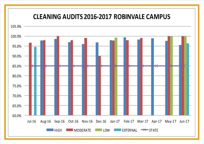 2017 – RDHS Cleaning