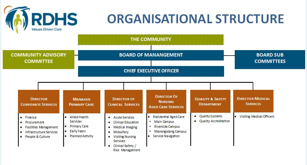 org-structure
